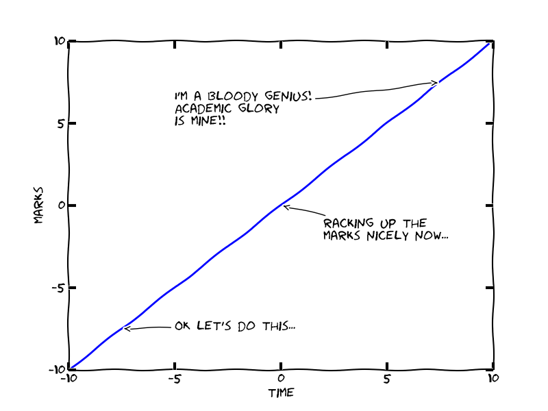 Linear plot. Uses xkcd lib for matplotlib/numpy on python